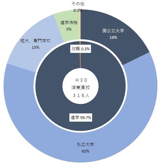 H30進路先(津東).JPG