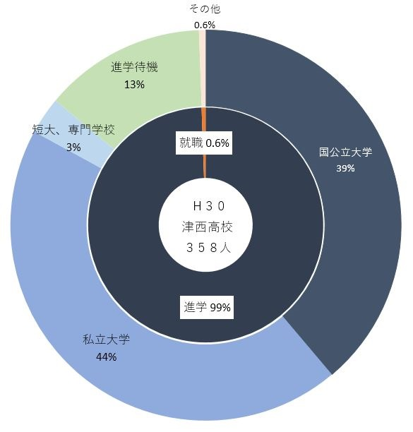 H30進路先(津西).JPG