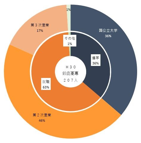 H30進路先(高専).JPG