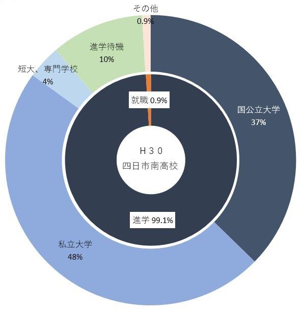 H30進路先(南高).JPG