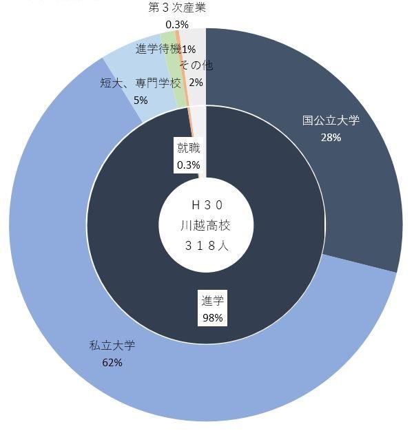 H30進路先(川越).JPG